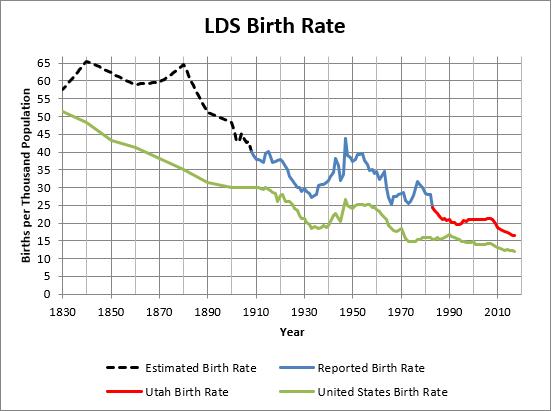 LDS Church Membership Statistics Analysis