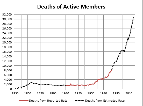 definition of active member