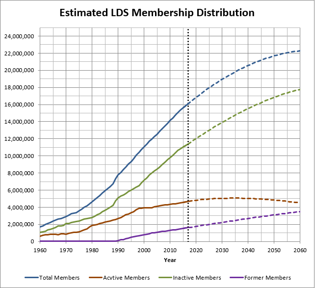 Lds Church Membership Statistics Analysis
