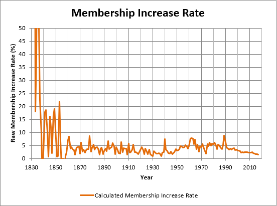 Fig_1c_Membership_Increase_Rate.PNG