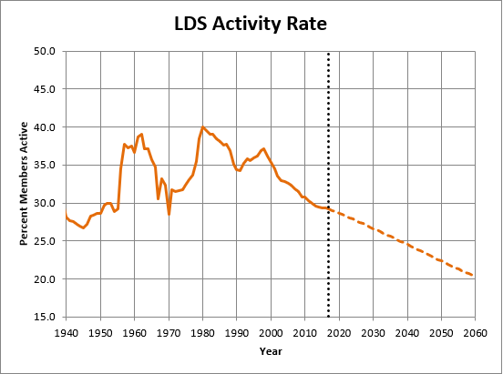 rev6_Figure4_Activity_Rate.png