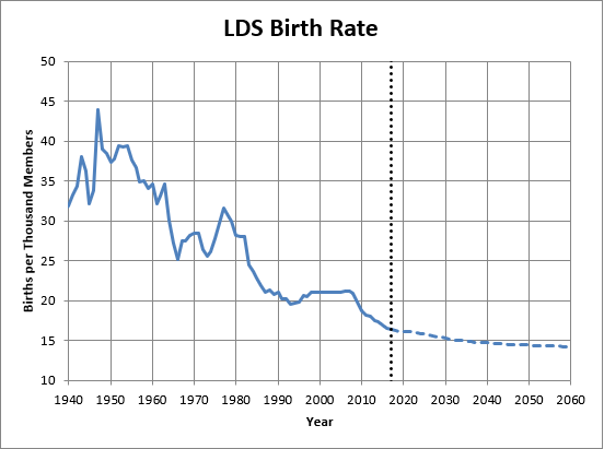 rev6_Figure6_Birth_Rate.png